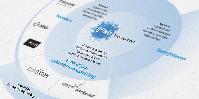 IJ5lab infographic